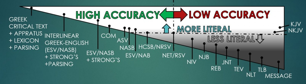Chart of Bible Accuracy showing how accurcy can be improved with additional Bibles study tools