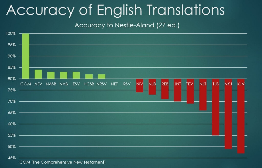 A chart showing the accuracy of Bible Translations IntegritySyndicate.com