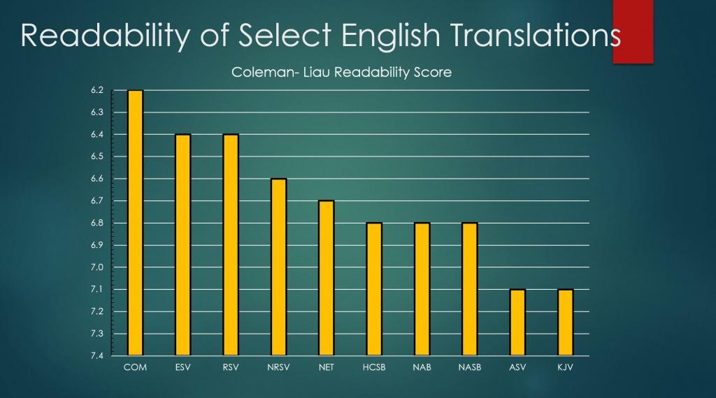 Readability of English Translations IntegritySyndicate.com