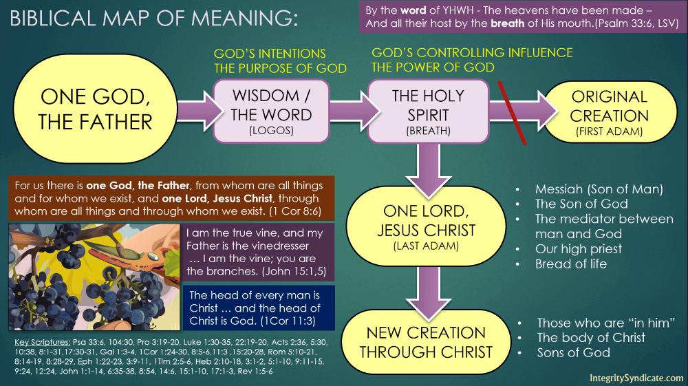 Biblical Unitarian Map of Meaning Diagram, integritysyndicate.com